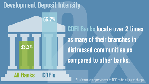 Development Deposit Intensity